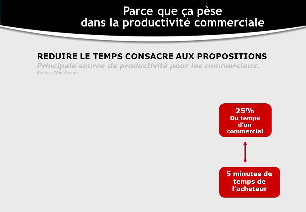 REDUIRE LE TEMPS CONSACRE AUX PROPOSITIONS Principale source de productivité pour les commerciaux. Source CRM Forum 25% Du temps dun commercial 5 minu