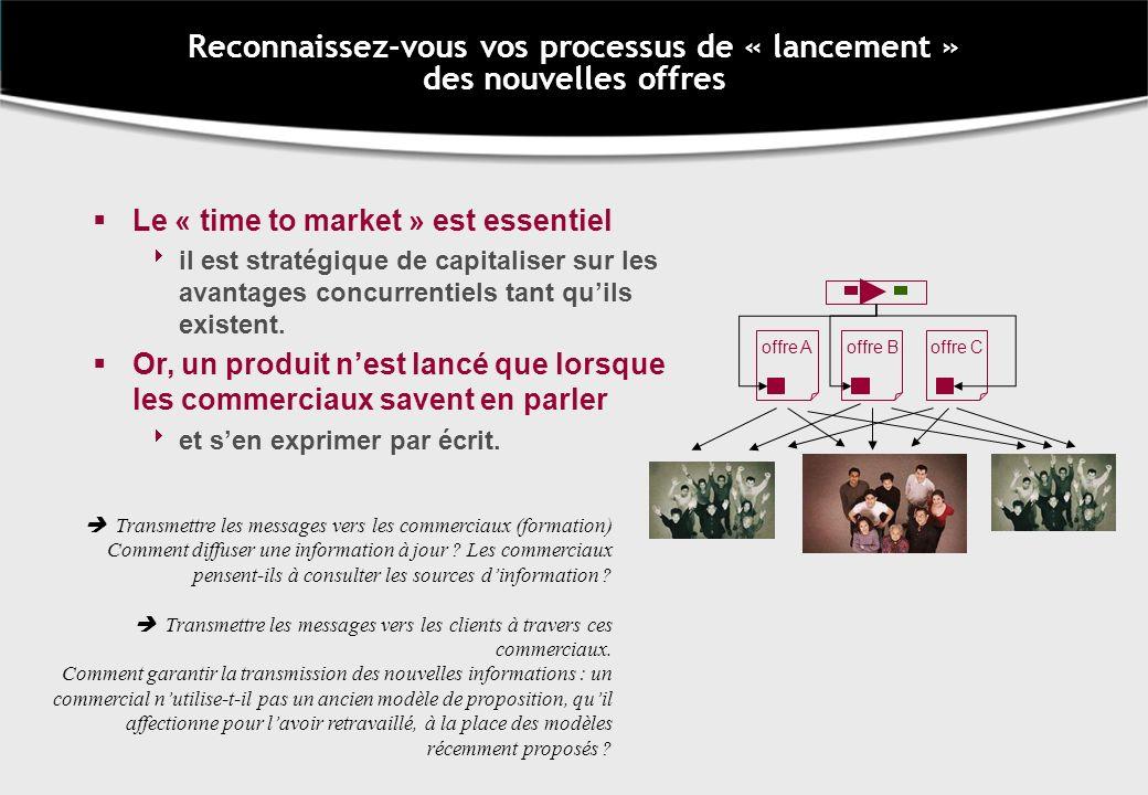 Reconnaissez-vous vos processus de « lancement » des nouvelles offres offre Aoffre Boffre C Le « time to market » est essentiel il est stratégique de capitaliser sur les avantages concurrentiels tant quils existent.