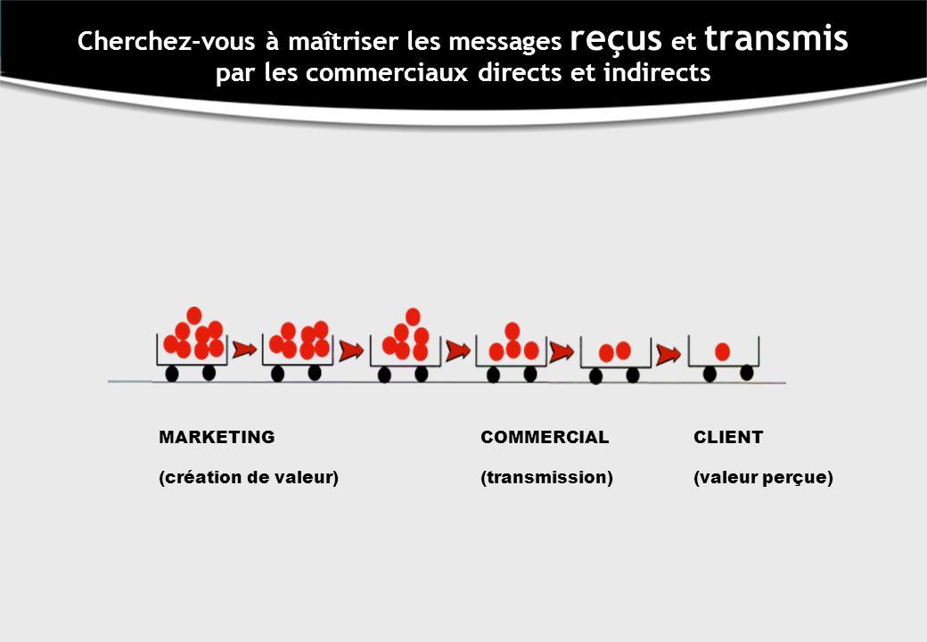 Cherchez-vous à maîtriser les messages reçus et transmis par les commerciaux directs et indirects MARKETINGCOMMERCIALCLIENT (création de valeur)(transmission)(valeur perçue)
