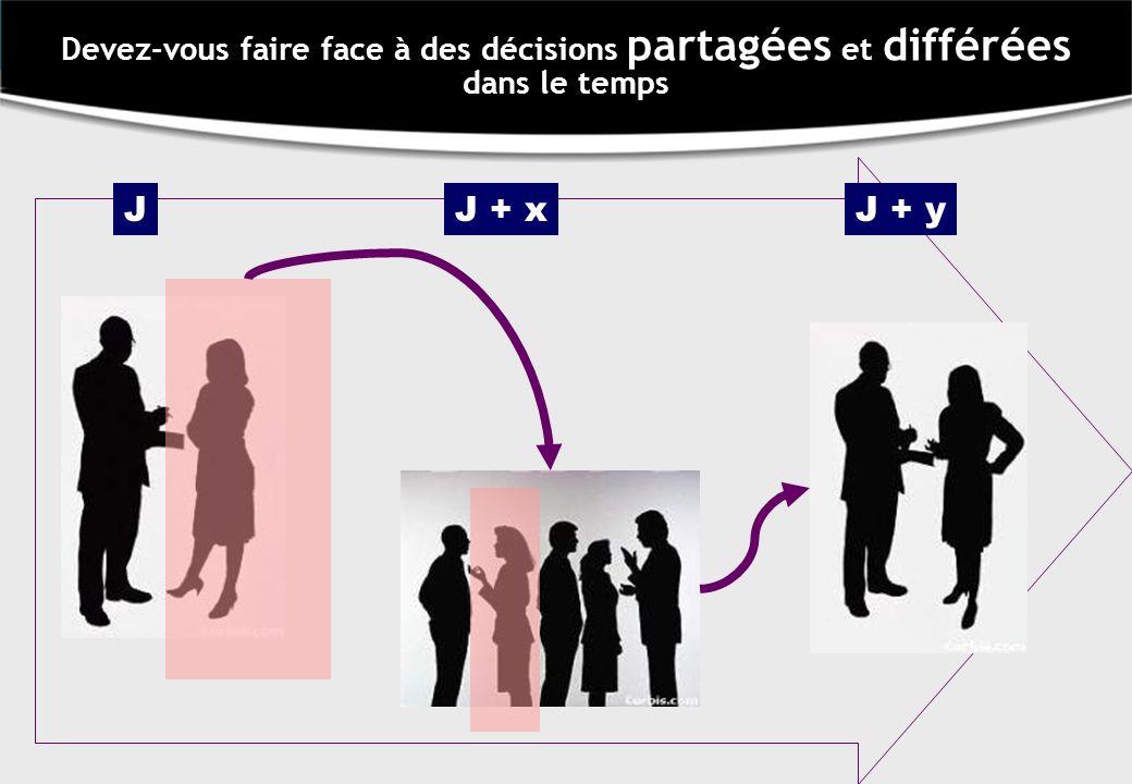 Devez-vous faire face à des décisions partagées et différées dans le temps J + xJJ + y
