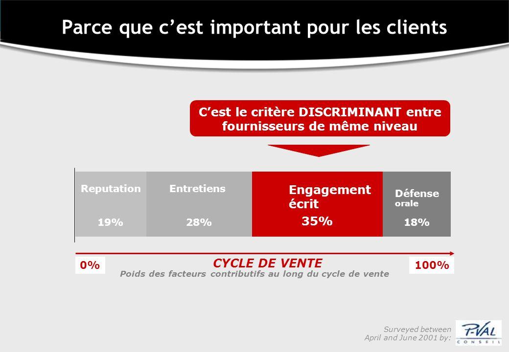 Cest le critère DISCRIMINANT entre fournisseurs de même niveau Reputation 19% Entretiens 28% Engagement écrit 35% Défense orale 18% Poids des facteurs