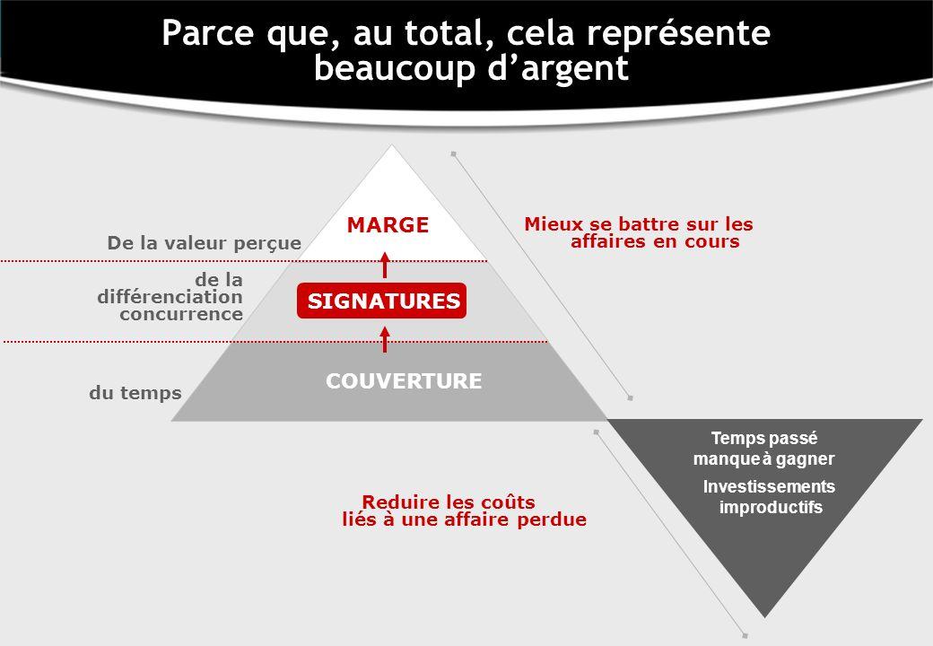 De la valeur perçue de la différenciation concurrence COUVERTURE SIGNATURES MARGE Reduire les coûts liés à une affaire perdue Temps passé manque à gag