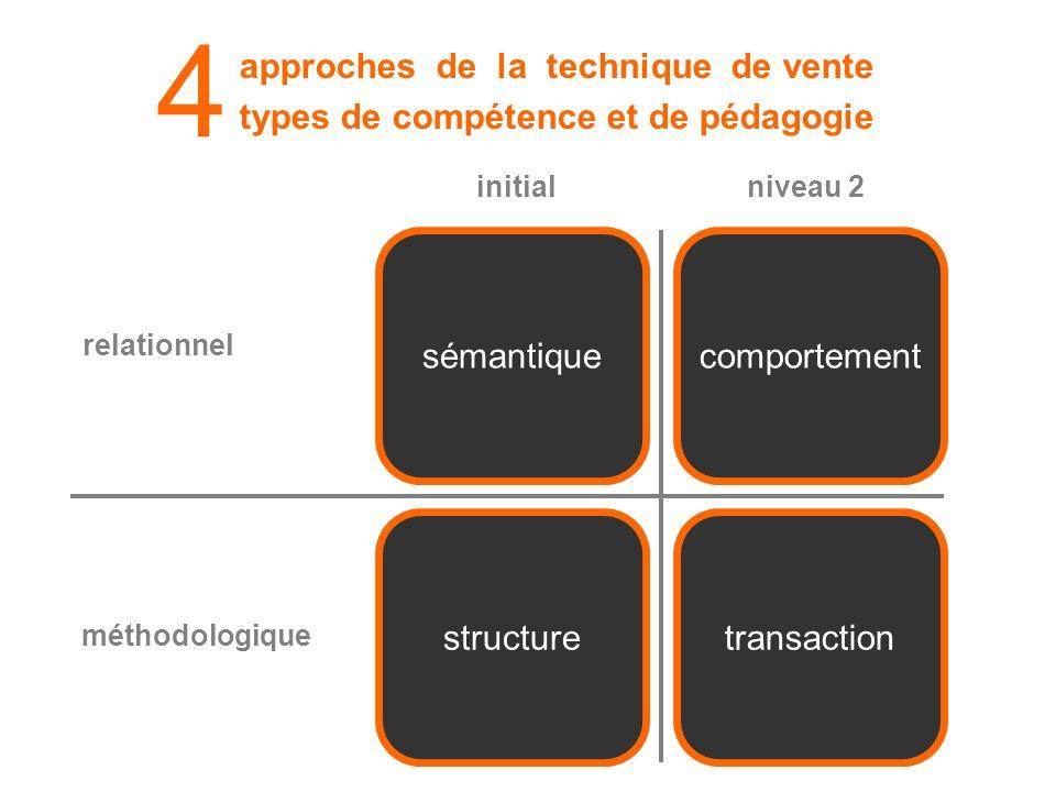 approches de la technique de vente types de compétence et de pédagogie 4 structuretransaction sémantiquecomportement relationnel méthodologique initialniveau 2