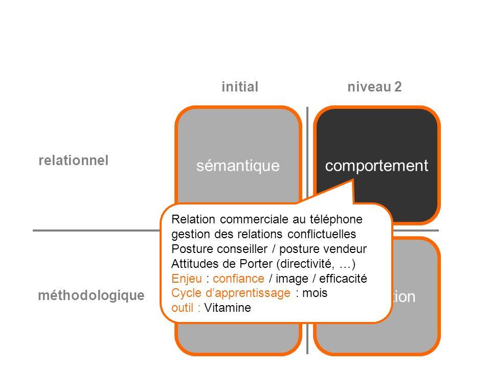 structuretransaction sémantiquecomportement relationnel méthodologique initialniveau 2 Etapes du dialogue commercial dialogue structuré, dirigé Enjeu : image / efficacité / satisfaction Cycle dapprentissage : semaines