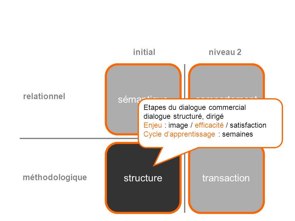 structuretransaction sémantiquecomportement relationnel méthodologique initialniveau 2 Les clés de chaque étape du dialogue spécificité psychologique et relationnelle de la vente par téléphone.