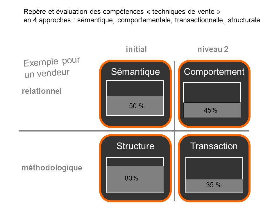 Repère et évaluation des compétences « techniques de vente » en 4 approches : sémantique, comportementale, transactionnelle, structurale StructureTransaction SémantiqueComportement relationnel méthodologique initialniveau 2 50 % Exemple pour un vendeur 45% 80% 35 %