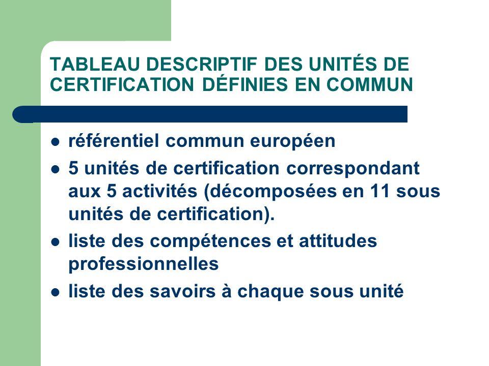 TABLEAU DESCRIPTIF DES UNITÉS DE CERTIFICATION DÉFINIES EN COMMUN référentiel commun européen 5 unités de certification correspondant aux 5 activités