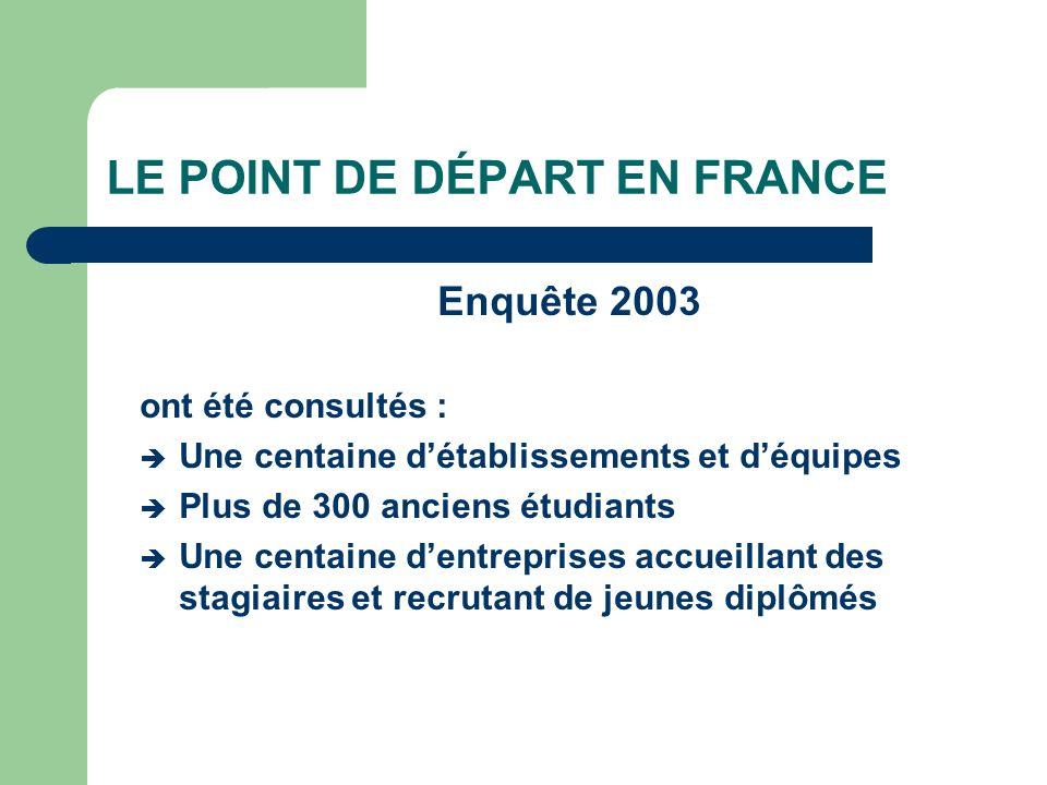 LE POINT DE DÉPART EN FRANCE Enquête 2003 ont été consultés : Une centaine détablissements et déquipes Plus de 300 anciens étudiants Une centaine dent