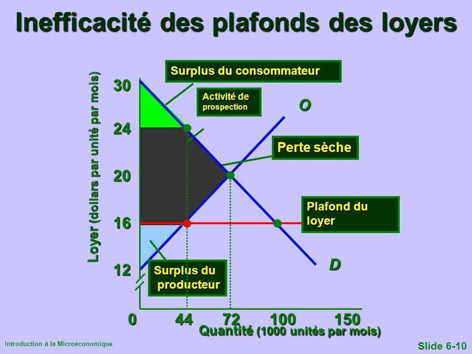 Introduction à la Microéconomique Slide 6-10 Quantité (1000 unités par mois) Loyer (dollars par unité par mois) 04472100 150 12 16 20 24 D 30 O Surplu