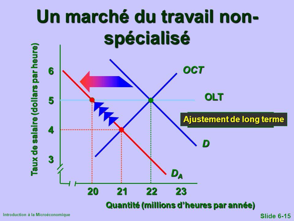 Introduction à la Microéconomique Slide 6-15 Après innovation Ajustement de long terme Un marché du travail non- spécialisé Quantité (millions dheures