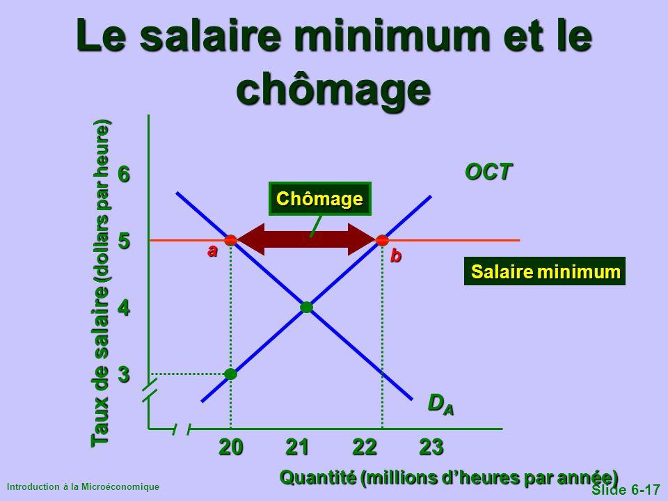 Introduction à la Microéconomique Slide 6-17 Le salaire minimum et le chômage Quantité (millions dheures par année) Taux de salaire (dollars par heure