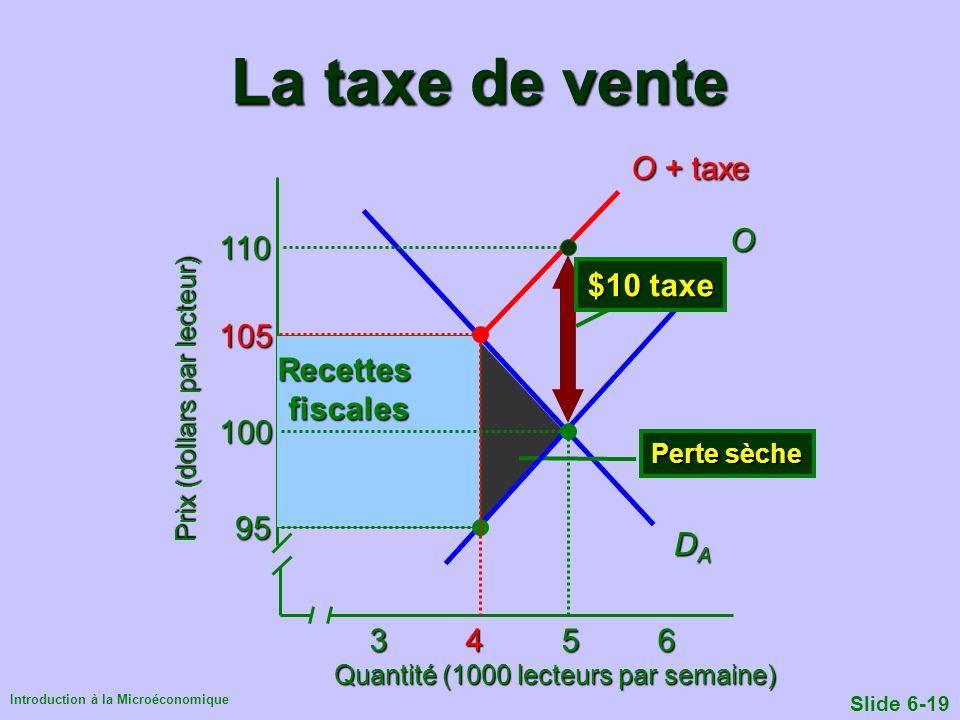 Introduction à la Microéconomique Slide 6-19 O + taxe La taxe de vente Quantité (1000 lecteurs par semaine) Prix (dollars par lecteur) 345634563456345