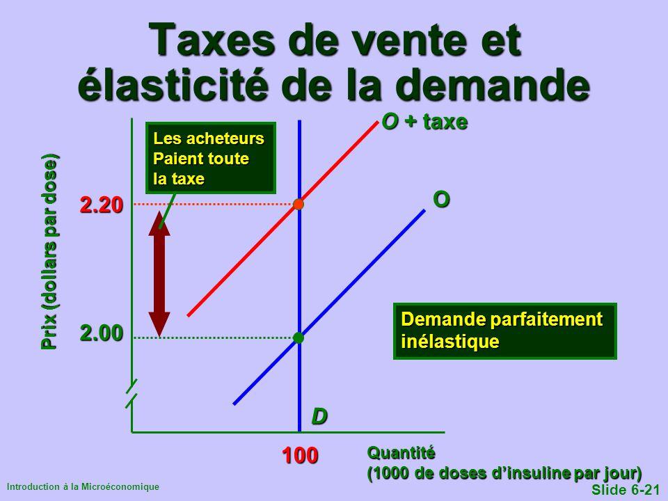 Introduction à la Microéconomique Slide 6-21 Taxes de vente et élasticité de la demande Quantité (1000 de doses dinsuline par jour) Prix (dollars par