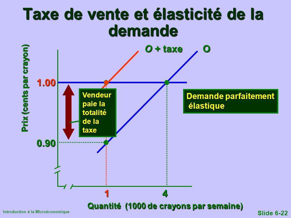Introduction à la Microéconomique Slide 6-22 Taxe de vente et élasticité de la demande Quantité (1000 de crayons par semaine) 1 4 1 4 0.90 1.00 O O +