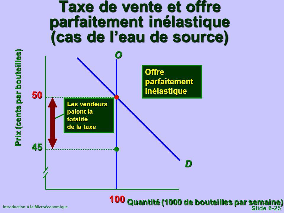 Introduction à la Microéconomique Slide 6-25 Taxe de vente et offre parfaitement inélastique (cas de leau de source) Quantité (1000 de bouteilles par