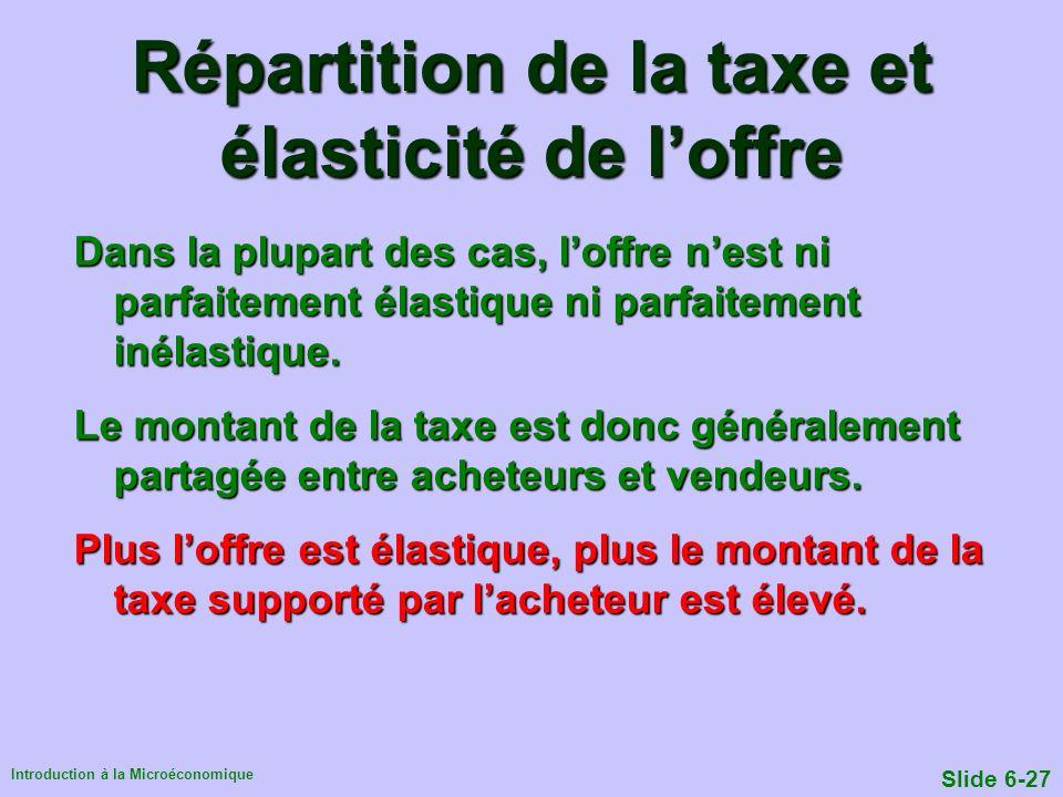 Introduction à la Microéconomique Slide 6-27 Répartition de la taxe et élasticité de loffre Dans la plupart des cas, loffre nest ni parfaitement élast
