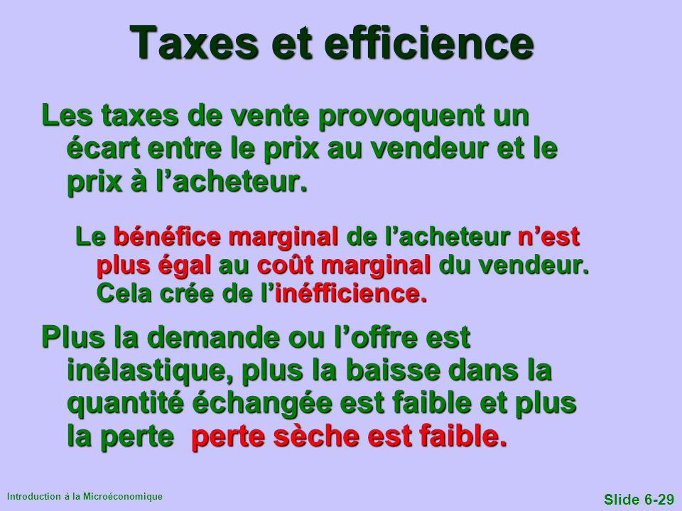 Introduction à la Microéconomique Slide 6-29 Taxes et efficience Les taxes de vente provoquent un écart entre le prix au vendeur et le prix à lacheteu