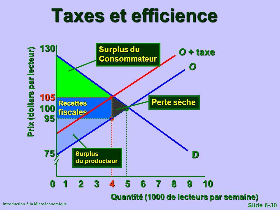 Introduction à la Microéconomique Slide 6-30 Taxes et efficience Quantité (1000 de lecteurs par semaine) Prix (dollars par lecteur) 0 1 2 3 4 5 6 7 8