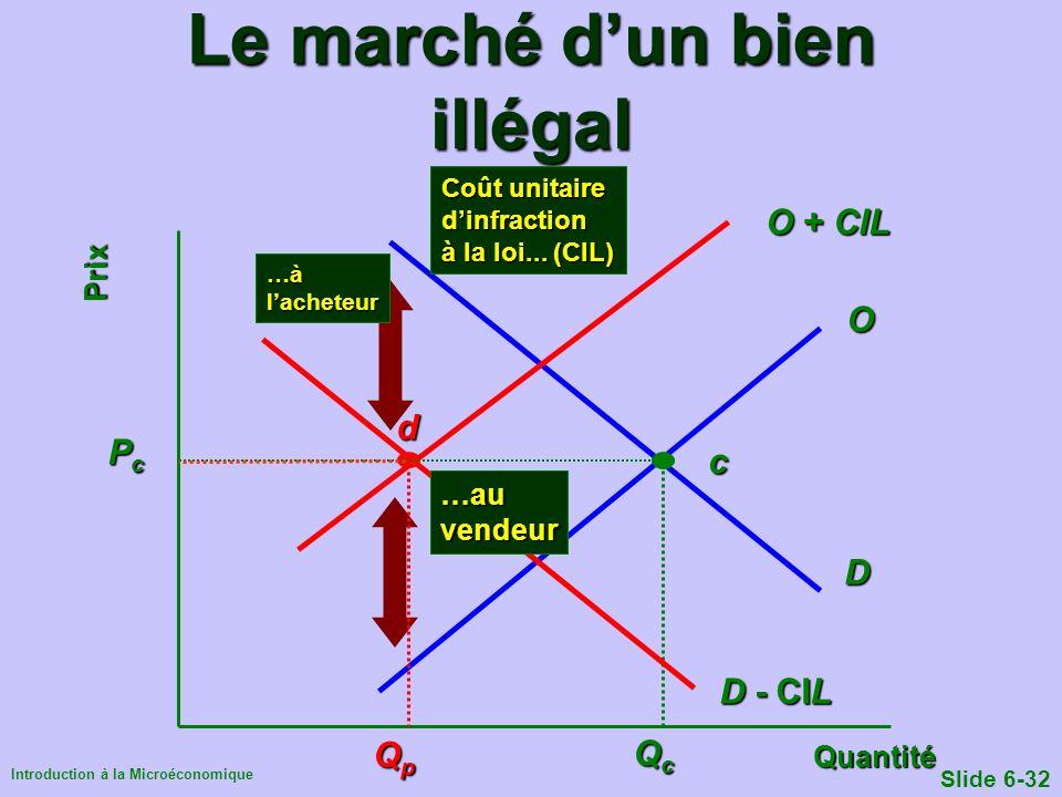 Introduction à la Microéconomique Slide 6-32 Le marché dun bien illégal Quantité Prix QcQcQcQc PcPcPcPc D c O O + CIL …àlacheteur D - CIL Coût unitair
