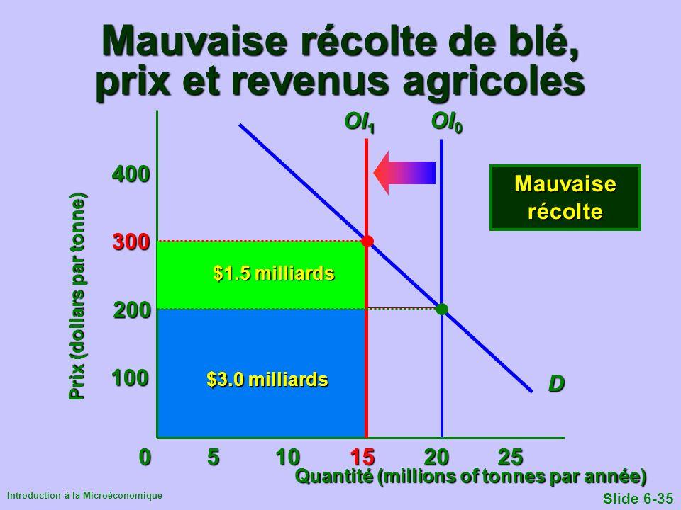 Introduction à la Microéconomique Slide 6-35 0510 15 20 25 Mauvaise récolte de blé, prix et revenus agricoles $1.0milliard $3.0 milliards 100 200 300