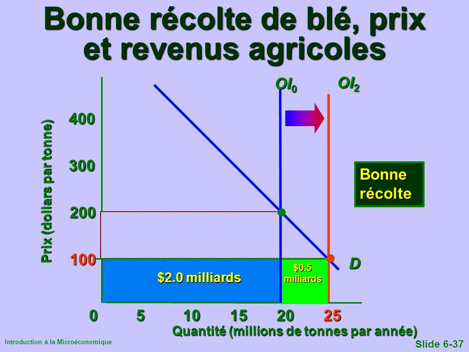 Introduction à la Microéconomique Slide 6-37 $2.0 milliards 0510152025 100 200 300 400 Quantité (millions de tonnes par année) Prix (dollars par tonne