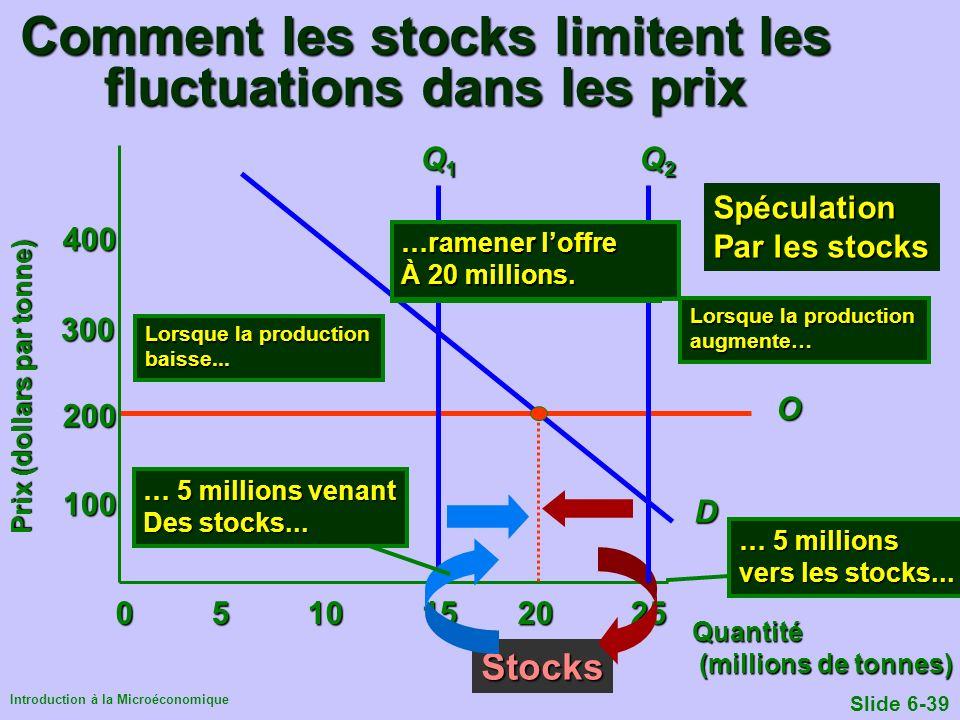 Introduction à la Microéconomique Slide 6-39 Comment les stocks limitent les fluctuations dans les prix 0510 15 20 25 100 200 300 400 Quantité (millio
