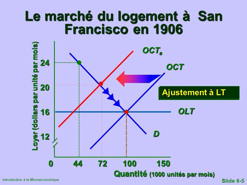 Introduction à la Microéconomique Slide 6-5OLT Quantité (1000 unités par mois) Loyer (dollars par unité par mois) 04472100 150 12 16 20 24 D OCT Le ma