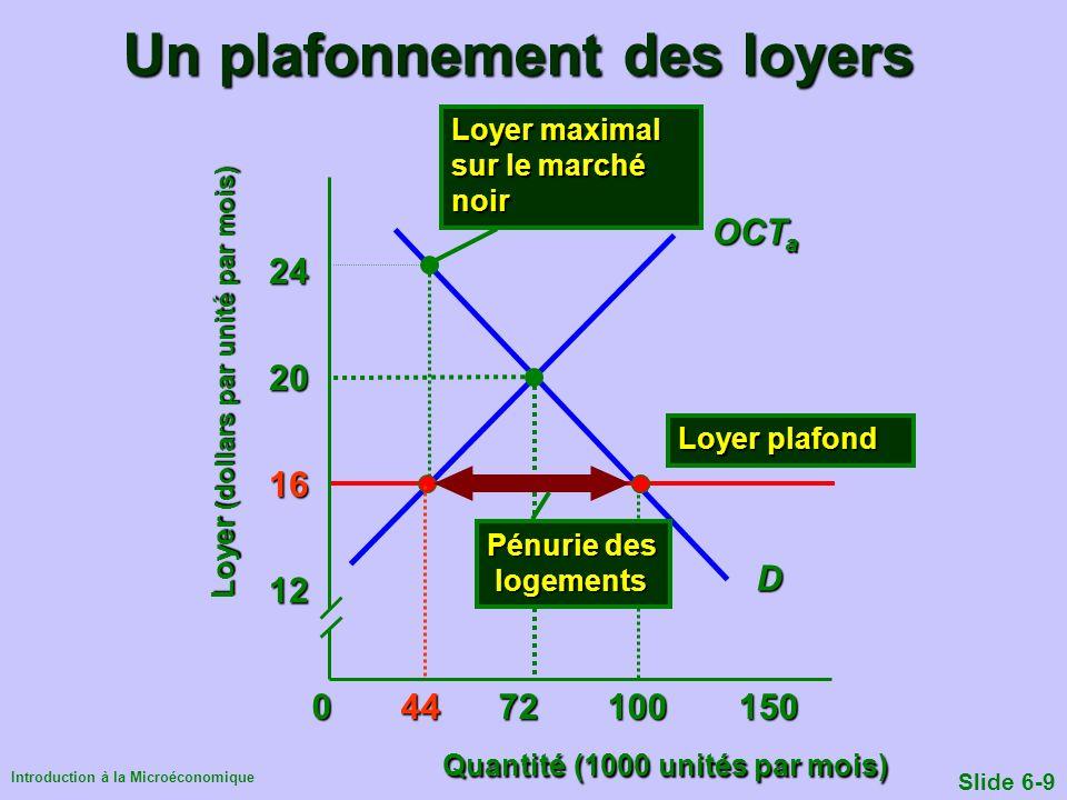 Introduction à la Microéconomique Slide 6-9 Un plafonnement des loyers Quantité (1000 unités par mois) Loyer (dollars par unité par mois) 0 44 72 1001