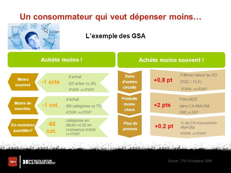 Un consommateur qui veut dépenser moins… Lexemple des GSA Moins souvent Moins de marchés En moindres quantités.