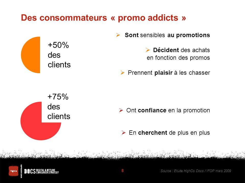 Des consommateurs « promo addicts » Sont sensibles au promotions Décident des achats en fonction des promos Prennent plaisir à les chasser Ont confiance en la promotion En cherchent de plus en plus 8 +50% des clients +75% des clients Source : Etude HighCo Docs / IFOP mars 2009