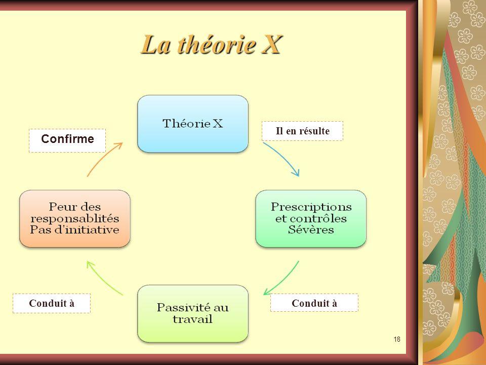 17 Les Théories X et Y La nature des hommes peut être différente : la théorie X Selon la théorie X, lhomme naime pas travailler, nest pas ambitieux et