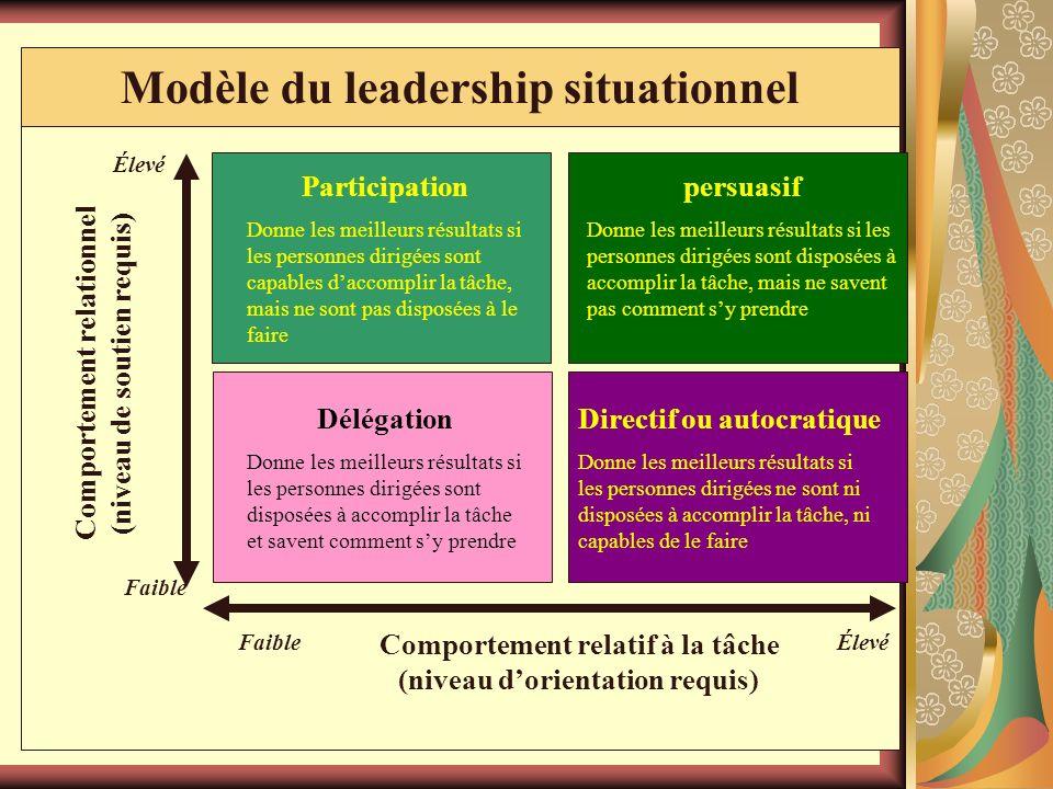 30 Le modèle du leadership situationnel de Hersey et Blanchard (suite) Quatre styles de leadership Leadership directif ou autocratique Le leader prend