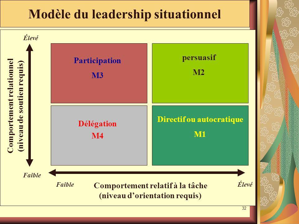 31 FaibleÉlevé Comportement relatif à la tâche (niveau dorientation requis) Élevé Faible Comportement relationnel (niveau de soutien requis) Modèle du