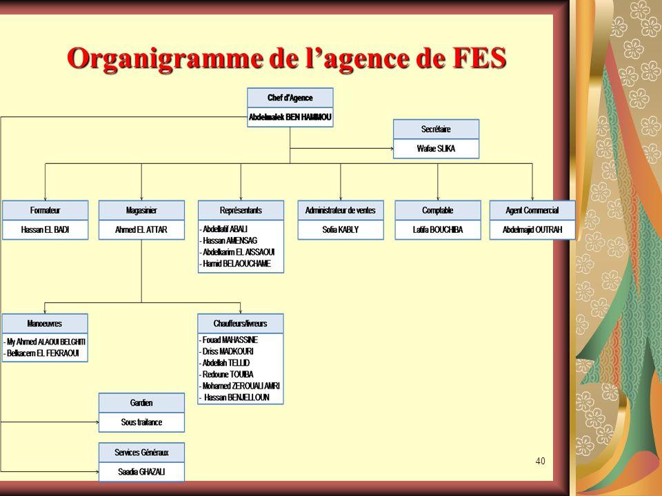 39 Organigramme de la Sté DISTRAL