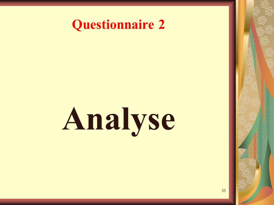 54 Questionnaire 1(suite) Et d'autre part; c'est un manager « coopér-affectif », coopérant affectivement avec son équipe... il écoute avant de décider