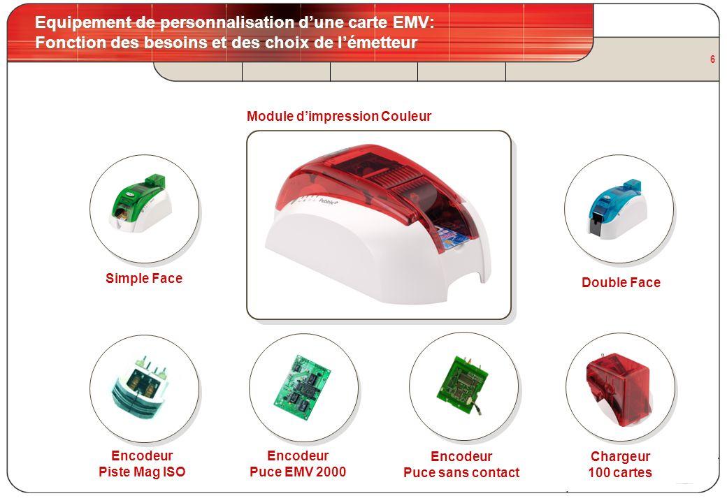 6 Equipement de personnalisation dune carte EMV: Fonction des besoins et des choix de lémetteur Module dimpression Couleur Encodeur Piste Mag ISO Enco