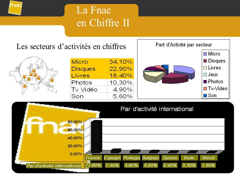 La Fnac en Chiffre II Les secteurs dactivités en chiffres