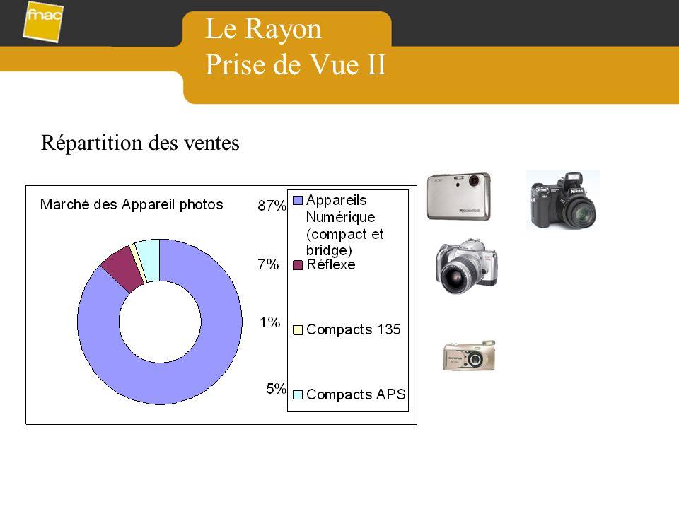 Le Rayon Prise de Vue II Répartition des ventes