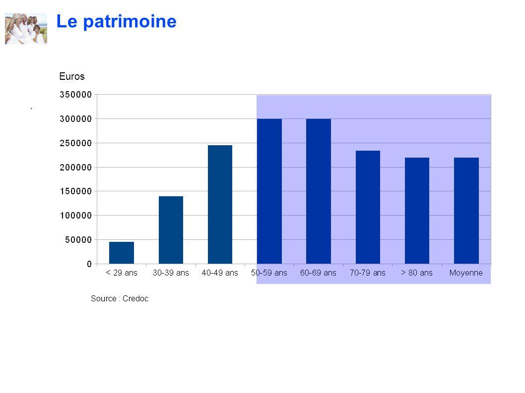 . Le patrimoine Source : Credoc Euros