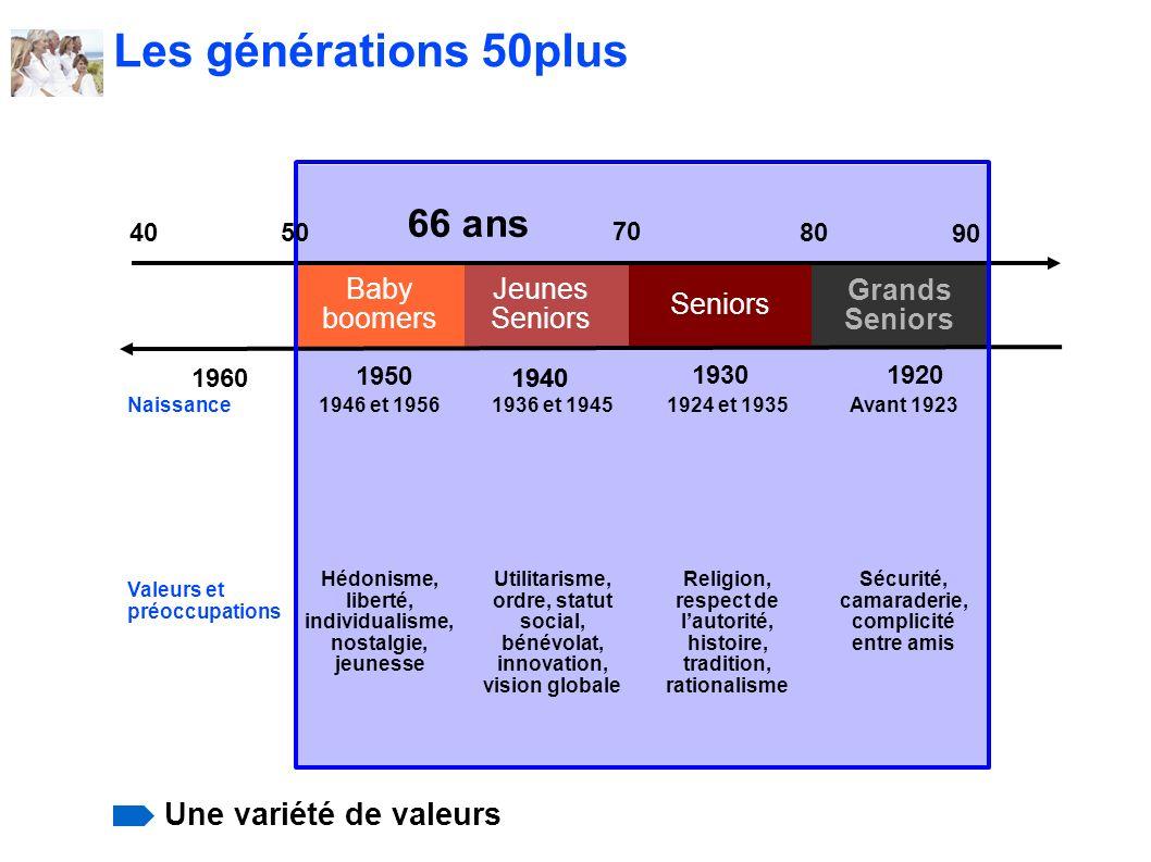 Jeunes Seniors Grands Seniors Baby boomers 66 ans 70 80 90 40 1960 1950 1940 19301920 Naissance1946 et 19561936 et 19451924 et 1935Avant 1923 Valeurs
