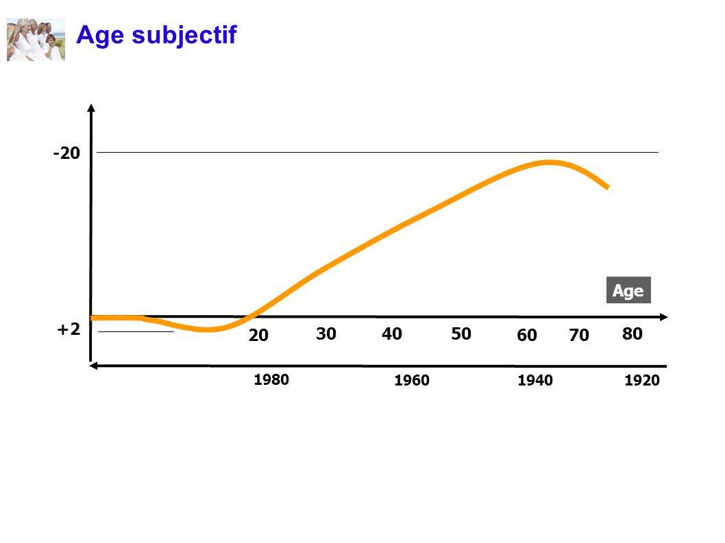 4030 20 50 70 80 60 +2 -20 192019401960 1980 Age Age subjectif