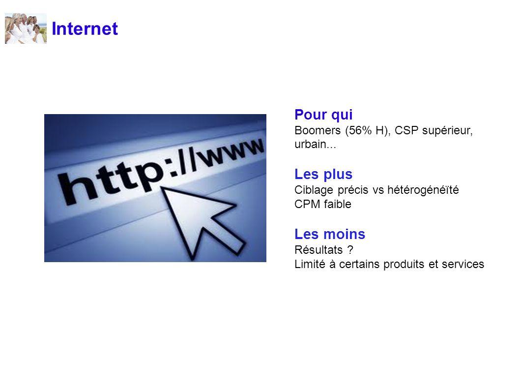 Internet Pour qui Boomers (56% H), CSP supérieur, urbain... Les plus Ciblage précis vs hétérogénéïté CPM faible Les moins Résultats ? Limité à certain