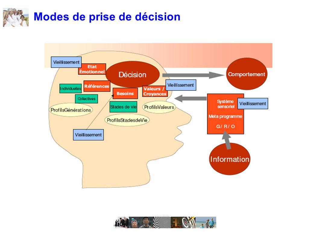 Modes de prise de décision