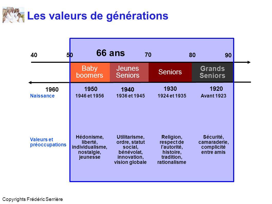 Les valeurs de générations Copyrights Frédéric Serrière Jeunes Seniors Grands Seniors Baby boomers 66 ans 70 80 90 40 1960 1950 1940 19301920 50 Naiss