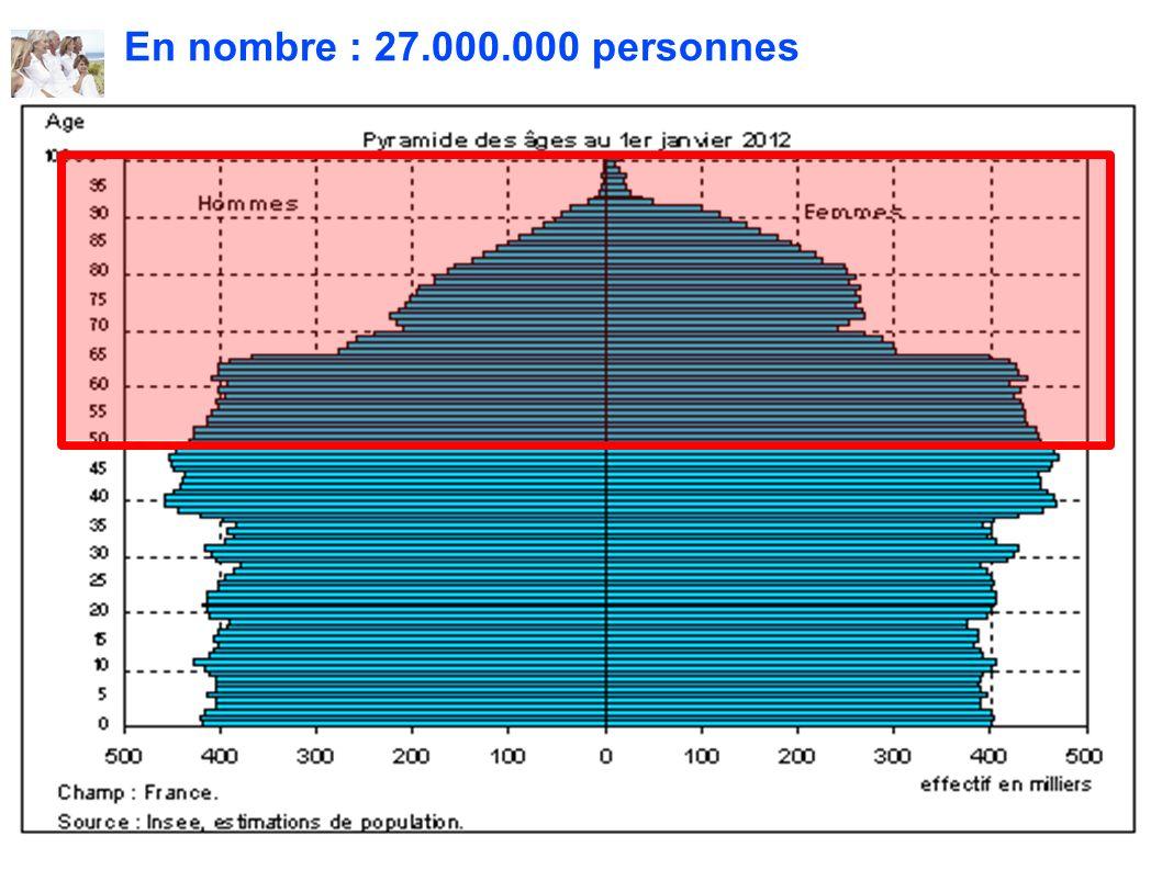 Les Hautes-Alpes parmi les départements les plus vieillissants En 2006, les 75 ans et plus = 9,75% (contre 8,35% au niveau national).