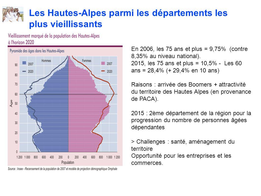 Les Hautes-Alpes parmi les départements les plus vieillissants En 2006, les 75 ans et plus = 9,75% (contre 8,35% au niveau national). 2015, les 75 ans