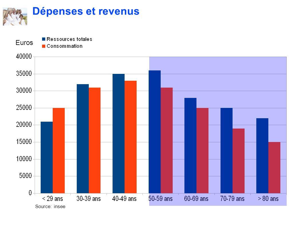 . Dépenses et revenus Source: insee Euros