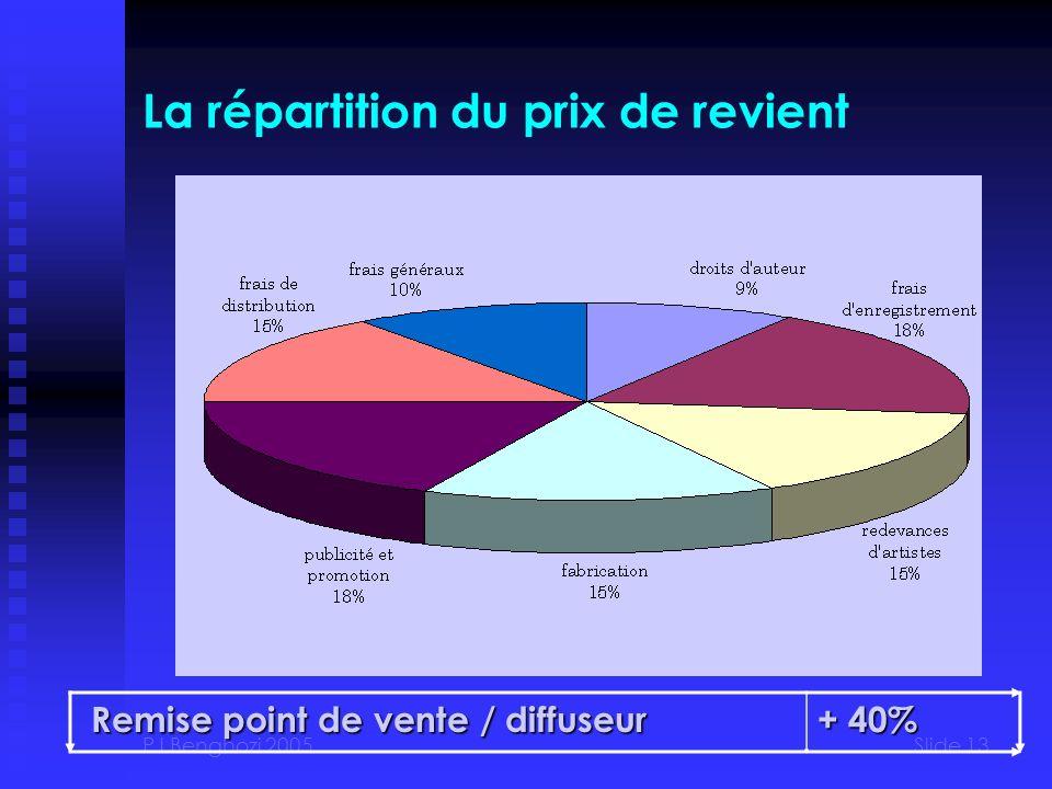 PJ Benghozi 2005Slide 13 La répartition du prix de revient Remise point de vente / diffuseur Remise point de vente / diffuseur + 40%