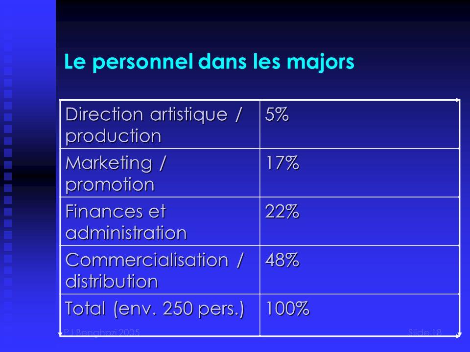 PJ Benghozi 2005Slide 18 Le personnel dans les majors Direction artistique / production 5% Marketing / promotion 17% Finances et administration 22% Co