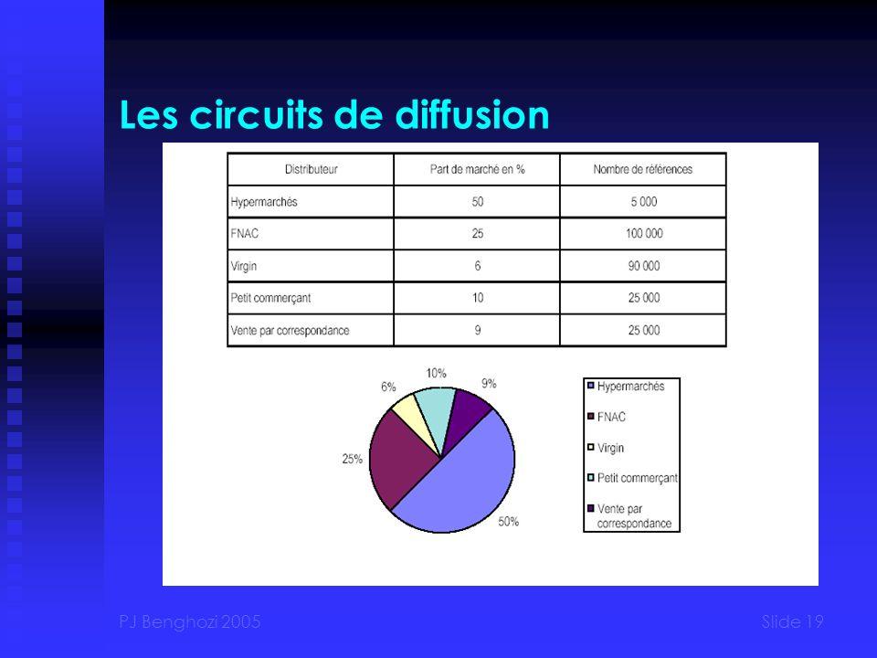 PJ Benghozi 2005Slide 19 Les circuits de diffusion